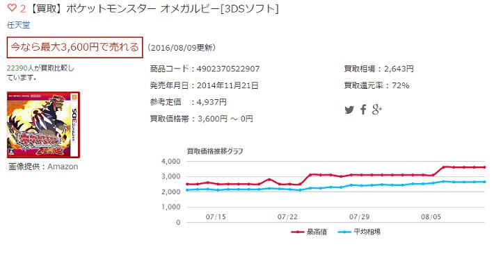 【買取】ポケットモンスター オメガルビー[3DSソフト]