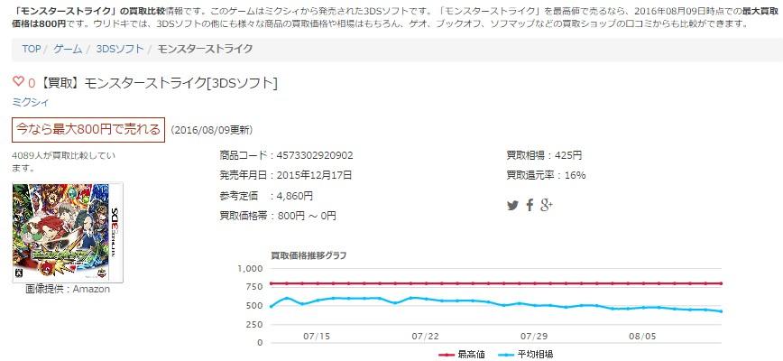 【買取】モンスターストライク[3DSソフト]