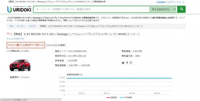 【買取】1/43 MAZDA CX-5 XD L Package (ソウルレッドプレミアムメタリック) W640[ミニカー]