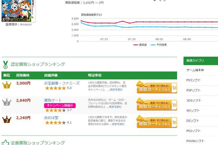 【買取】妖怪ウォッチ3 SUSHI[3DSソフト]