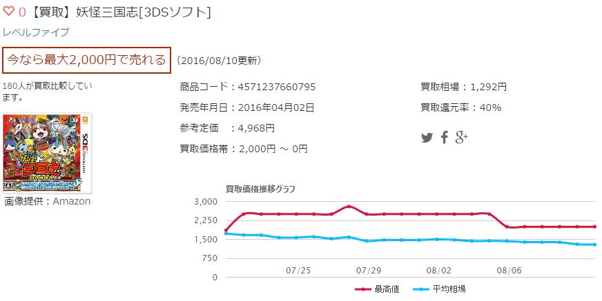 【買取】妖怪三国志[3DSソフト]
