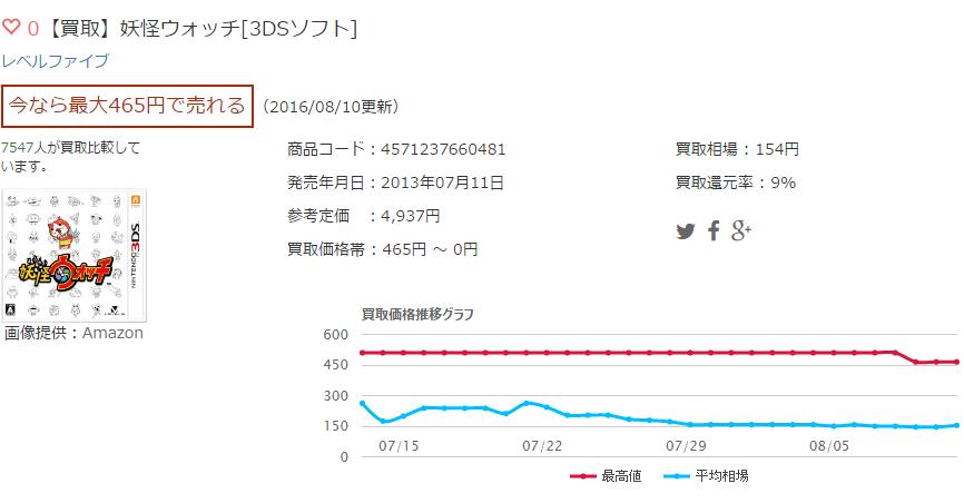 【買取】妖怪ウォッチ[3DSソフト]